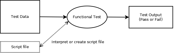 Diagram showing how the functional test works
