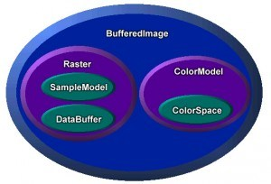 Buffered image Diagram from Oracle Technotes