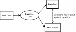 Diagram showing how the baseline test works