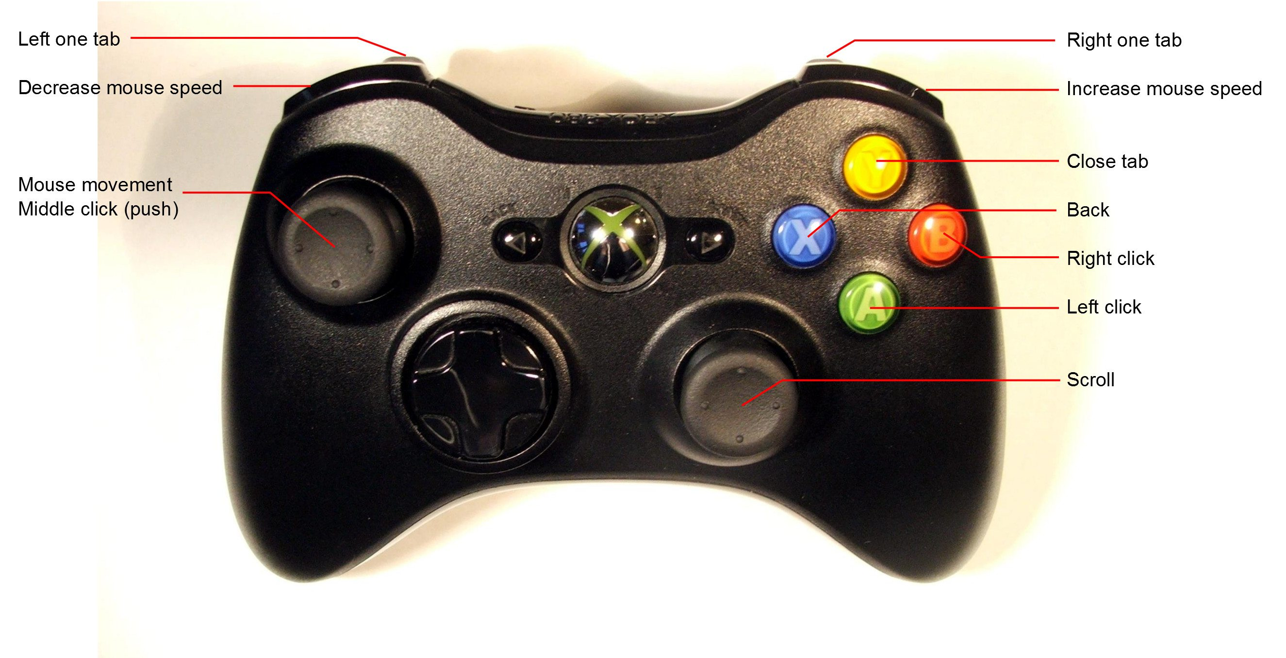 An image displaying the mapping of controls to browser functions.