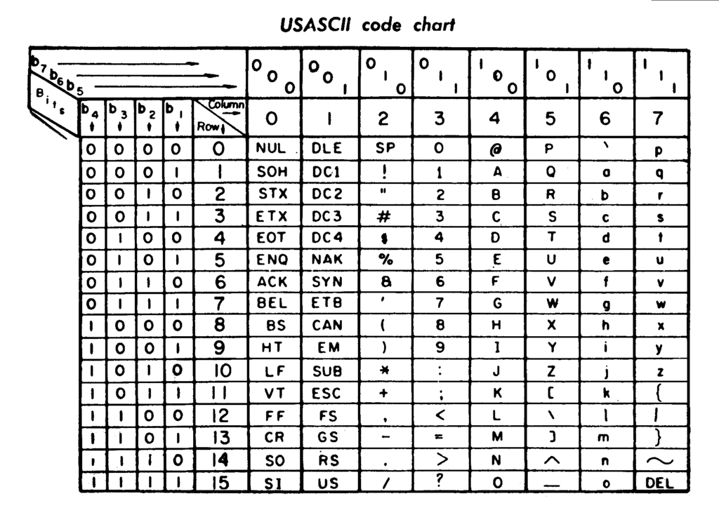 A 1972 chart showing the ASCII encoding