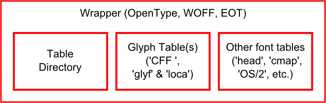 A rough overview of the structure of web fonts
