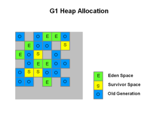 G1 Heap Allocation Credit: Oracle, http://www.oracle.com/technetwork/tutorials/tutorials-1876574.html