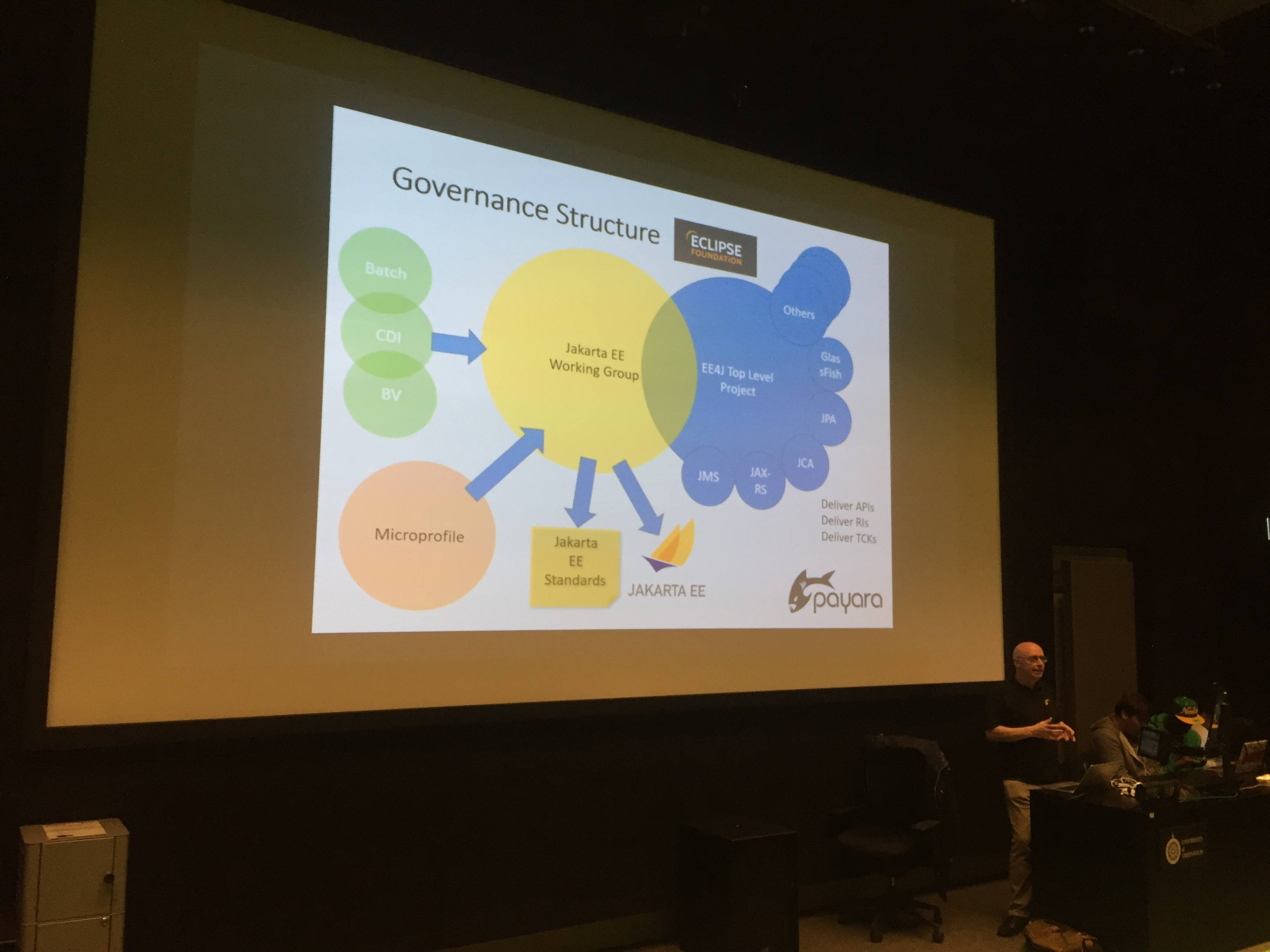Eclipse Foundation Governance